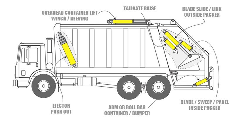 dump truck parts diagram  dump  get free image about