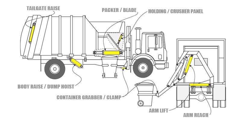 Refuse Trucks Eagle Hydraulic