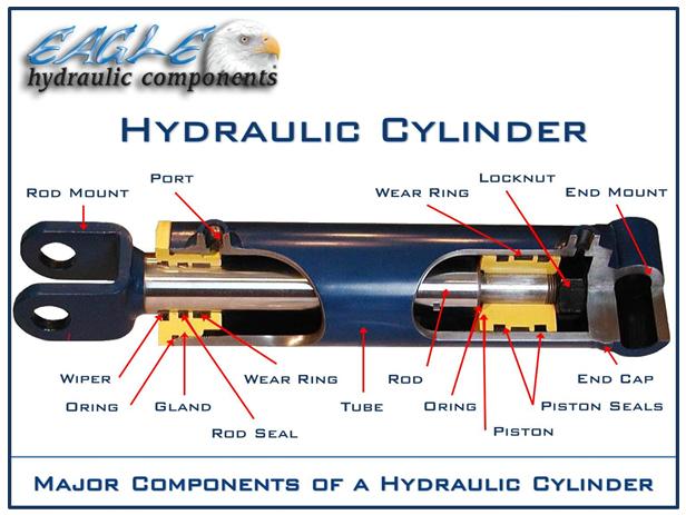 Hydraulic Cylinder Parts : Seals eagle hydraulic